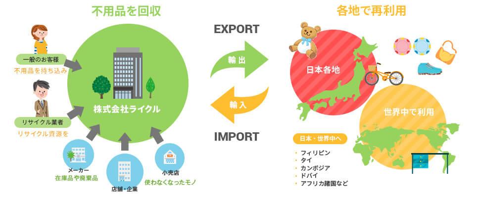 画像:東京、埼玉、千葉、神奈川、静岡、山梨など、関東エリアでの遺品整理・処分・生前整理はエコ活サービスにお任せください!